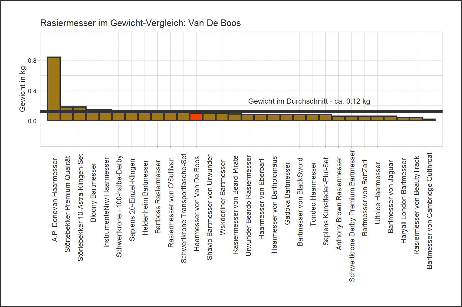 Gewicht-Vergleich von dem Van De Boos Haarmesser