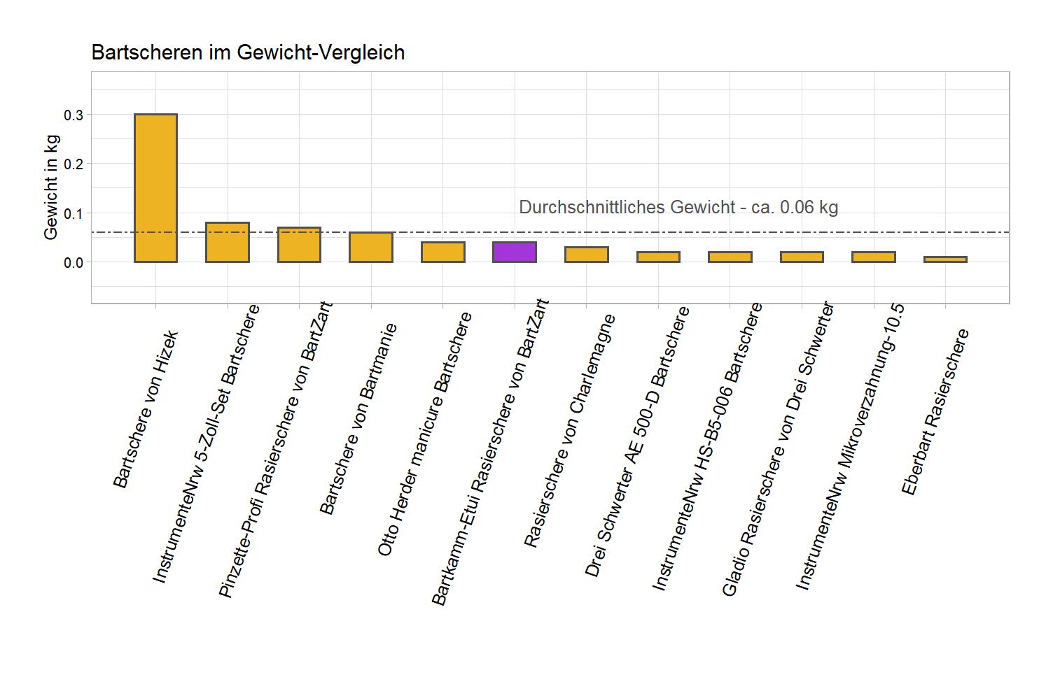 Gewicht-Vergleich von der BartZart Rasierschere Bartkamm-Etui