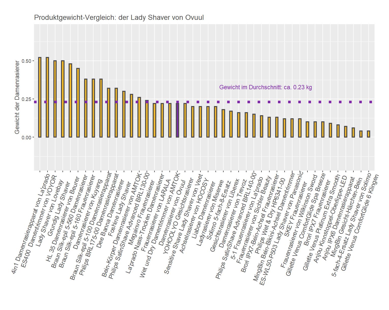 Gewicht-Vergleich von dem Ovuul Damentrimmer