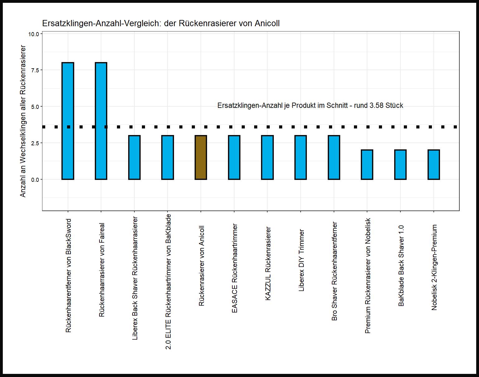 Ersatzklingen-Anzahl-Vergleich von dem Anicoll Rückenhaarschneider