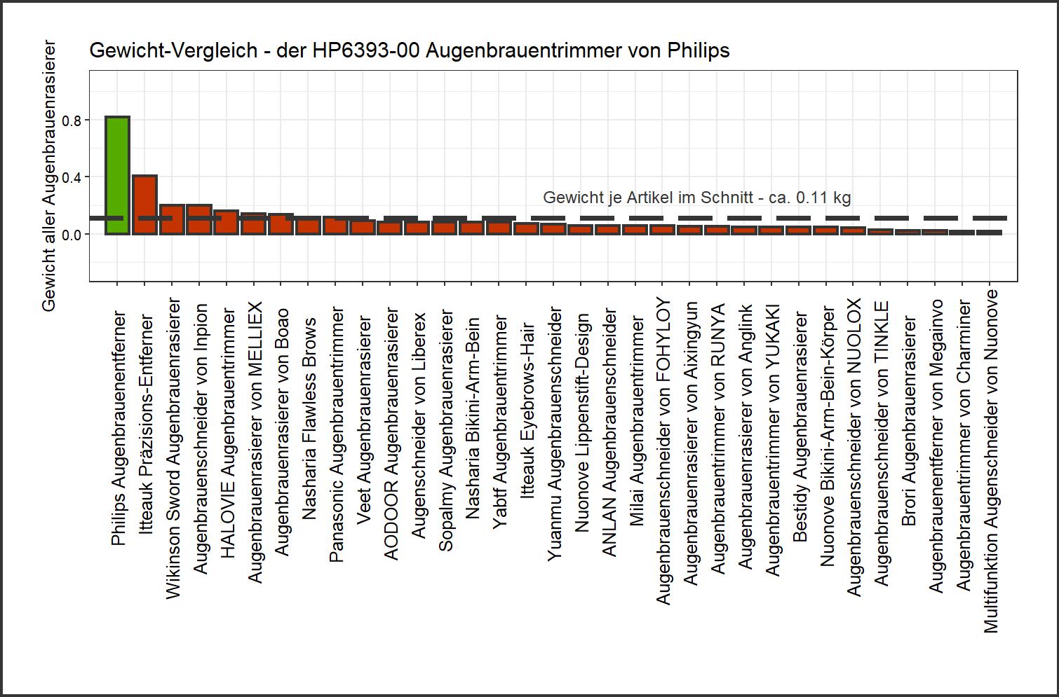 Gewicht-Vergleich von dem Philips Augenbrauenrasierer HP6393-00