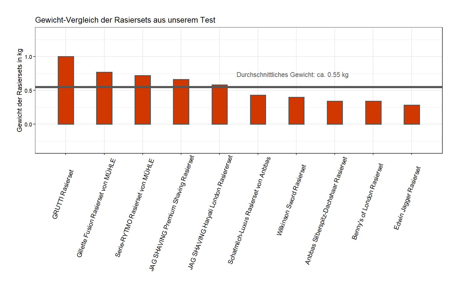 umfassender Produktgewicht-Vergleich Rasierset Gewicht