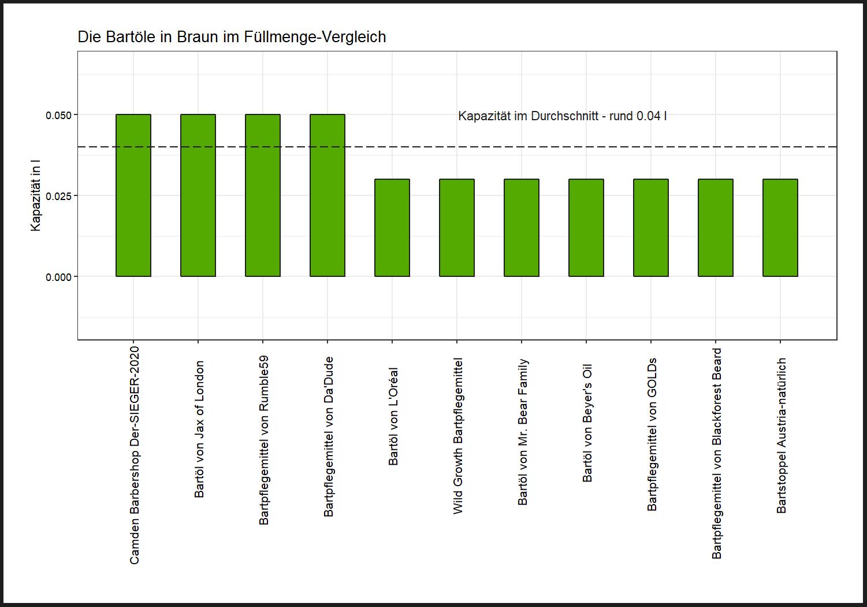 detaillierter Füllmenge-Vergleich Bartöl Farbe