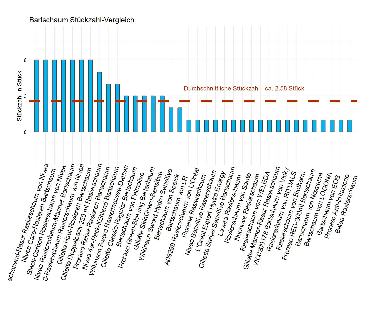 Stückzahl-Vergleich aller Rasierschäume