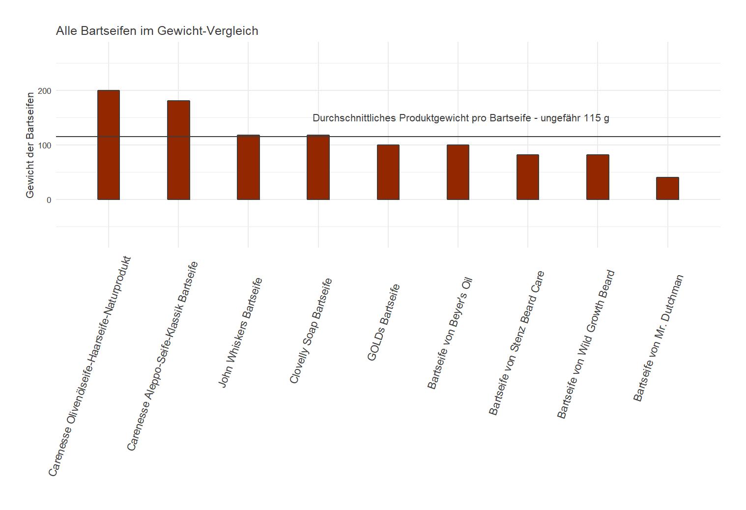 Produktgewicht-Vergleich aller Bartseifen