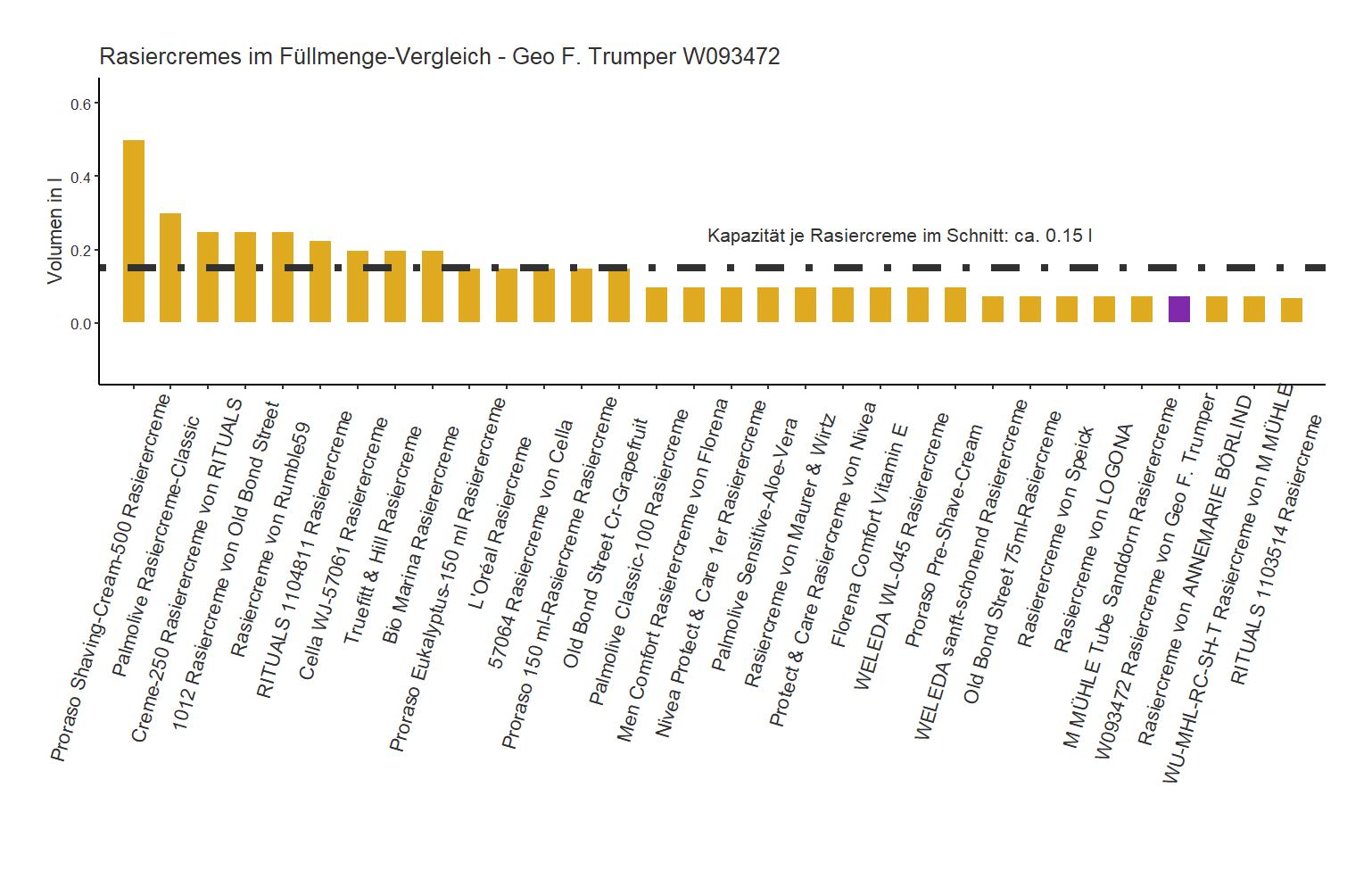 Kapazität-Vergleich von der Geo F. Trumper Rasierercreme W093472
