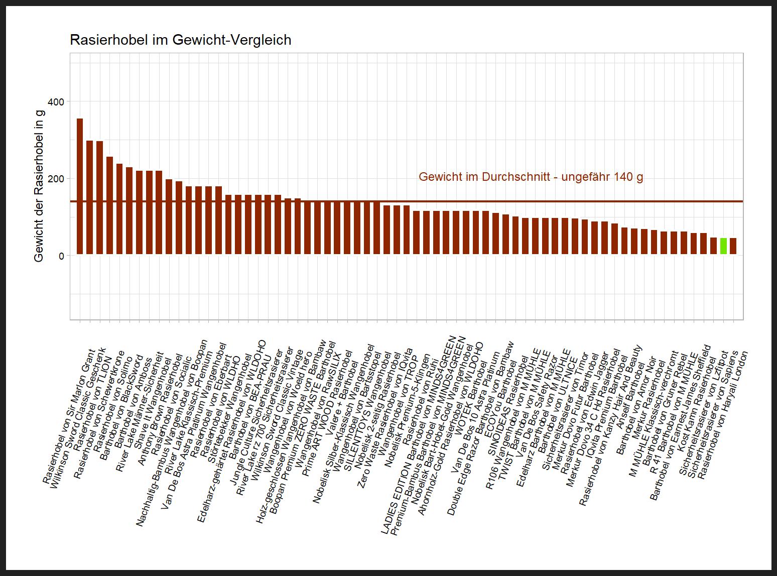 Gewicht-Vergleich von dem Sapiens Barthobel