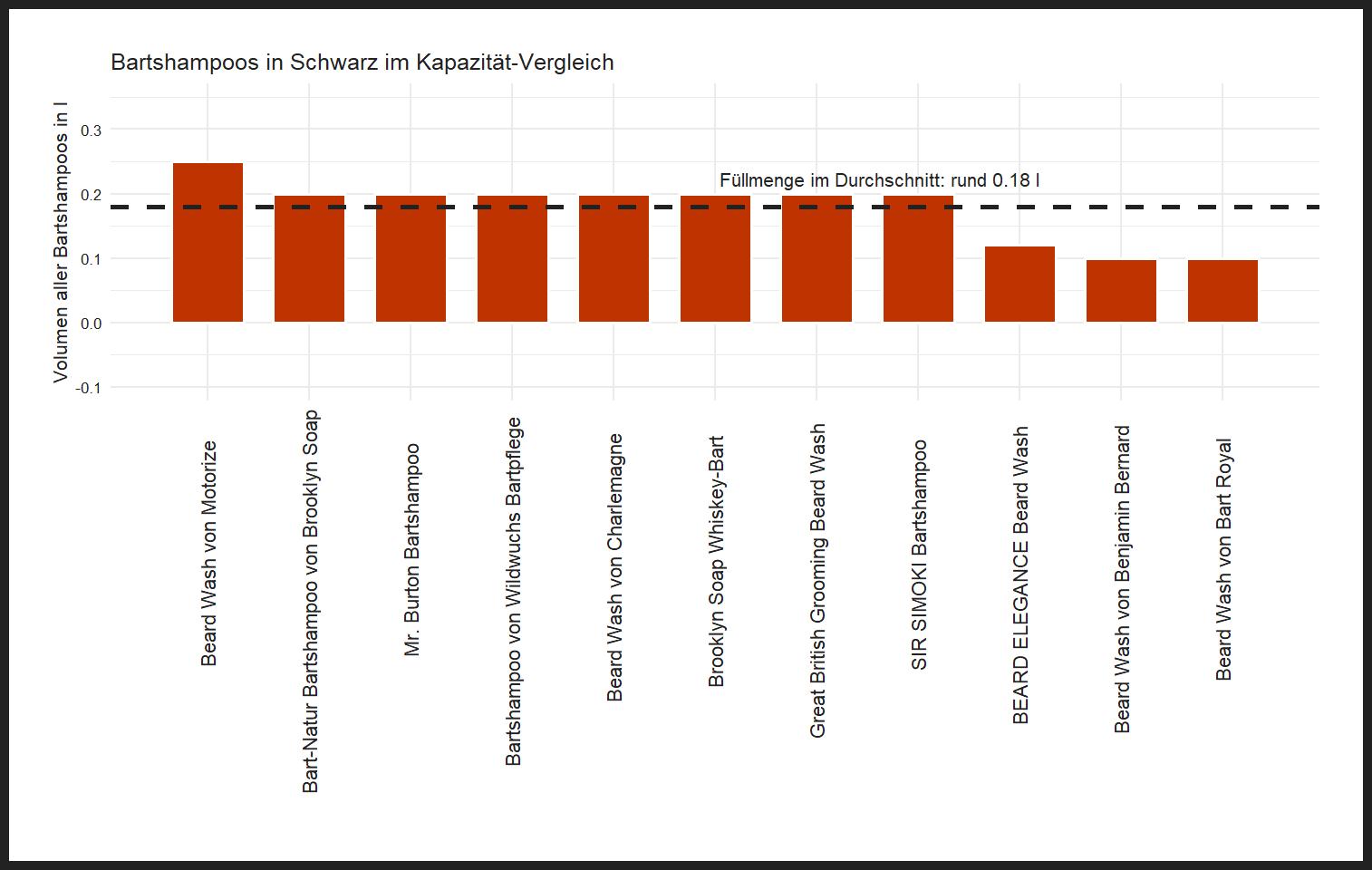 ausdifferenzierter Kapazität-Vergleich Bartshampoo Farbe