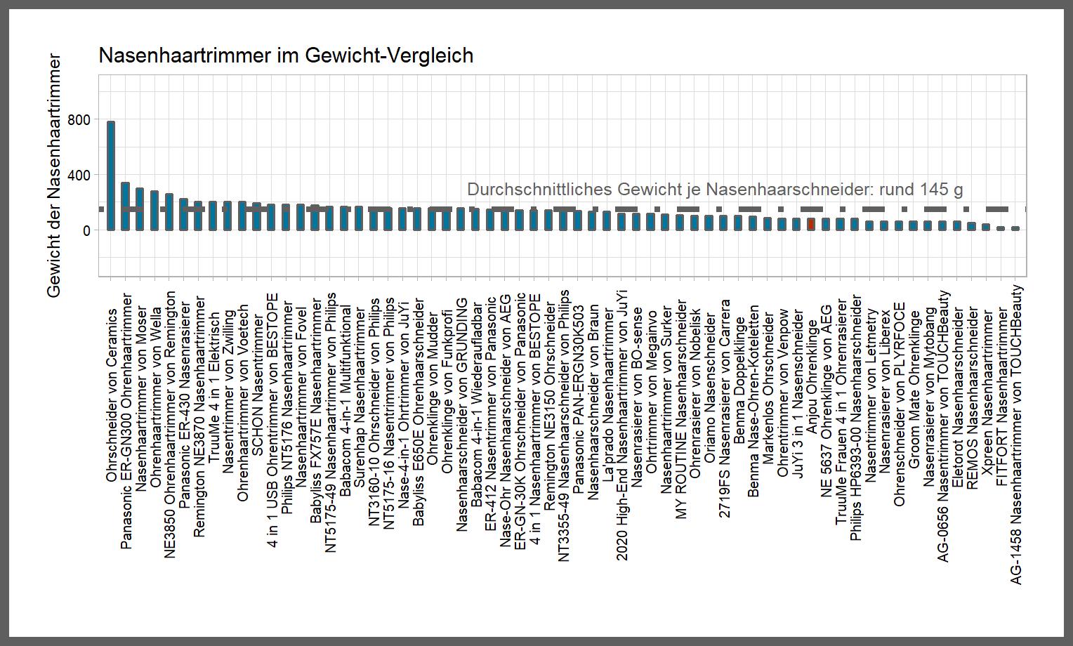 Gewicht-Vergleich von dem Anjou Nasenrasierer