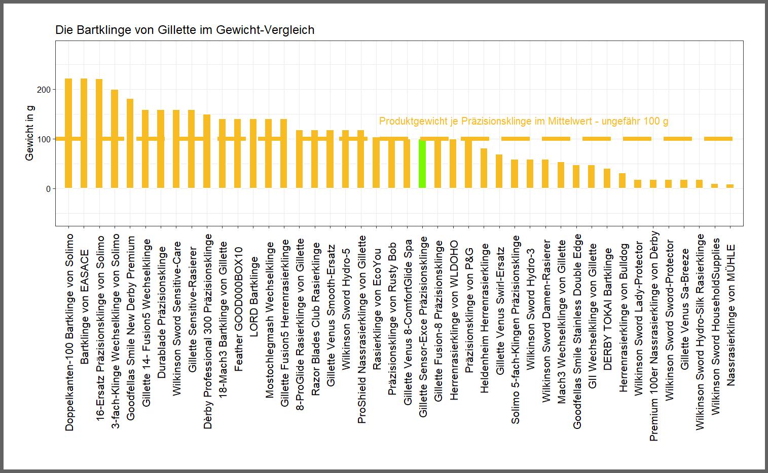 Gewicht-Vergleich von der Gillette Wechselklinge Sensor-Exce
