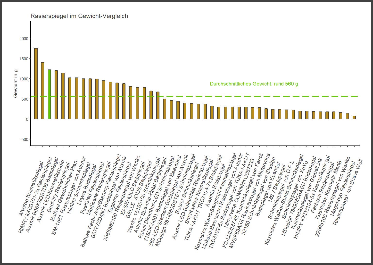 Gewicht-Vergleich von dem Auxmir Rasierspiegel B06XXQS7D9