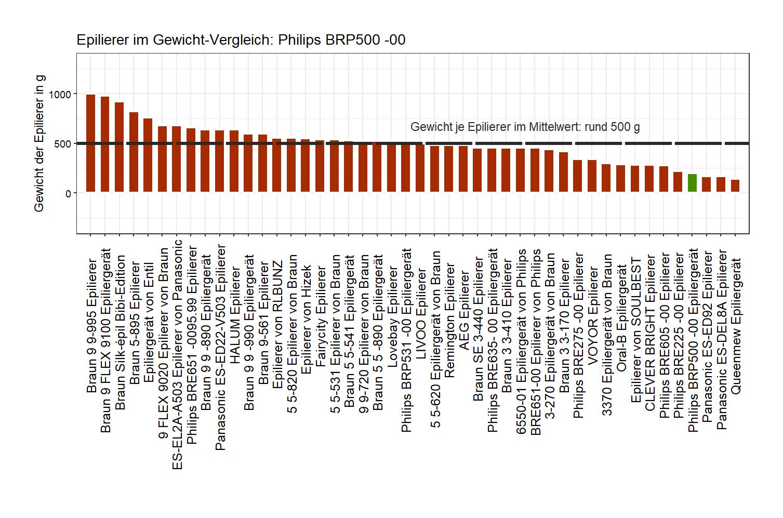 Gewicht-Vergleich von dem Philips Epilierer BRP500 -00