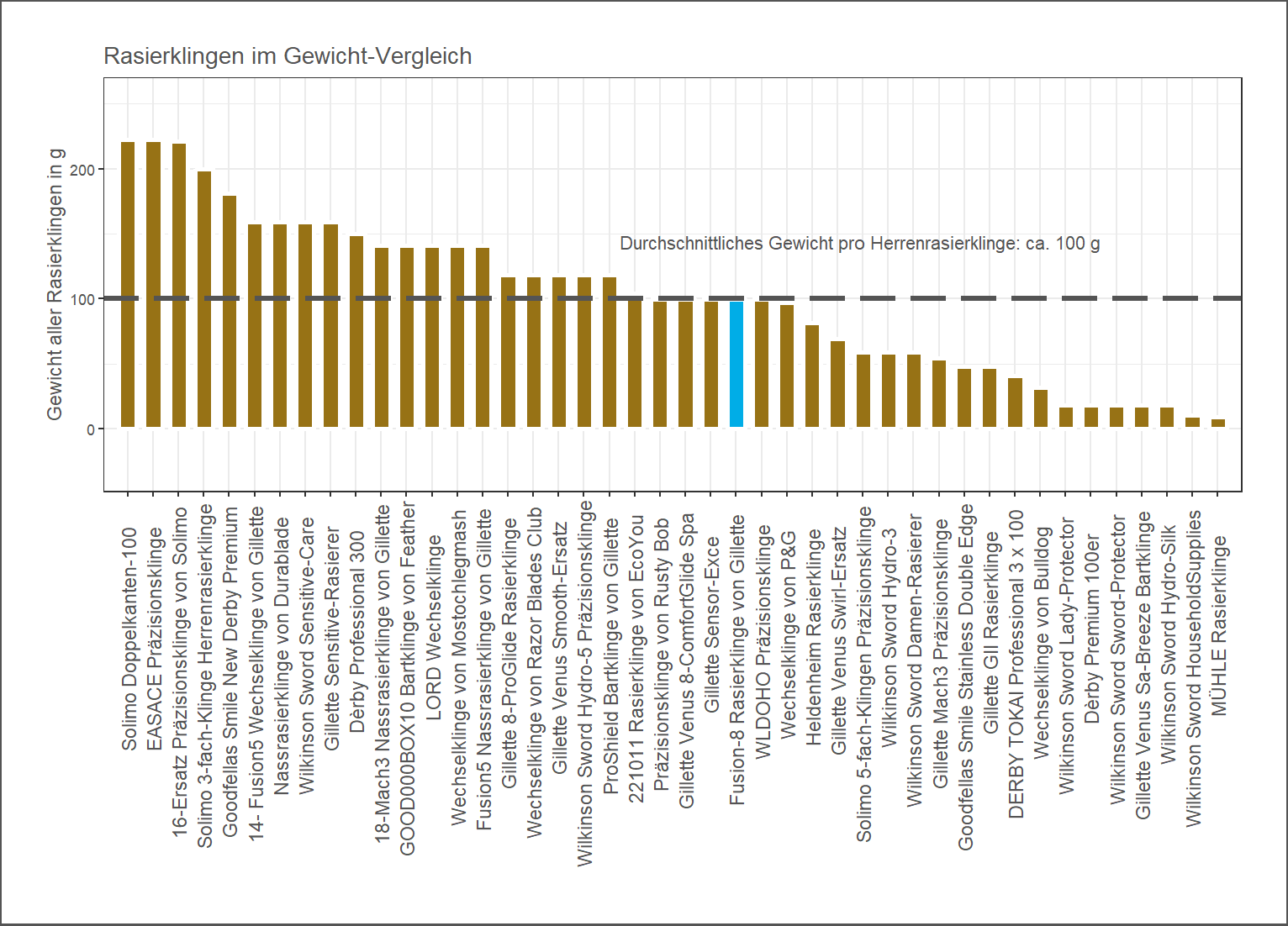 Produktgewicht-Vergleich von der Gillette Präzisionsklinge Fusion-8