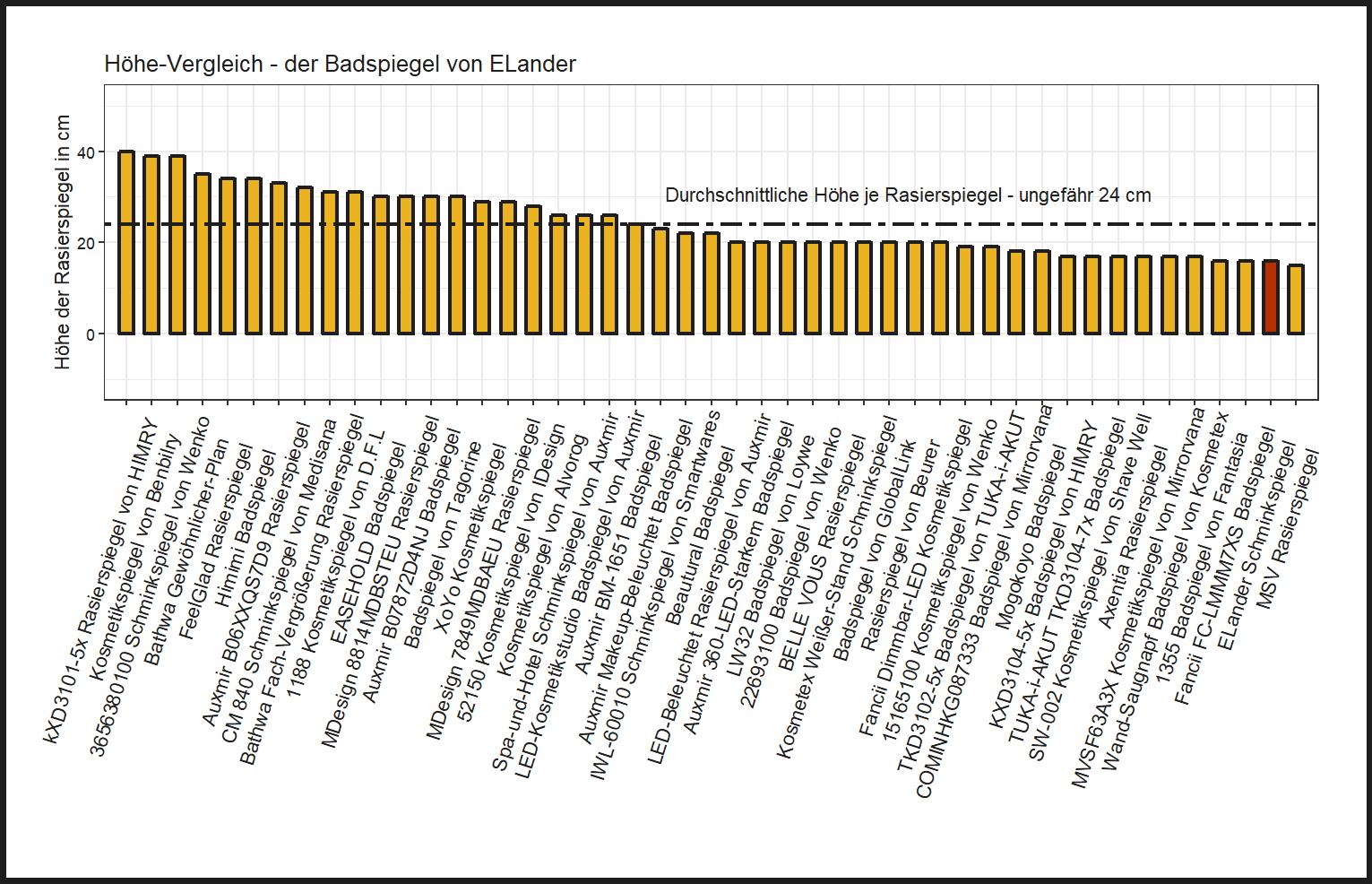Höhe-Vergleich von dem ELander Rasierspiegel