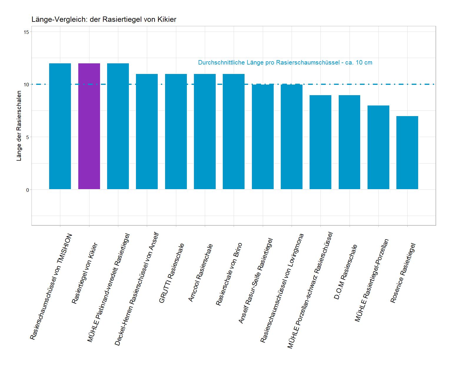 Länge-Vergleich von der Kikier Rasierschüssel