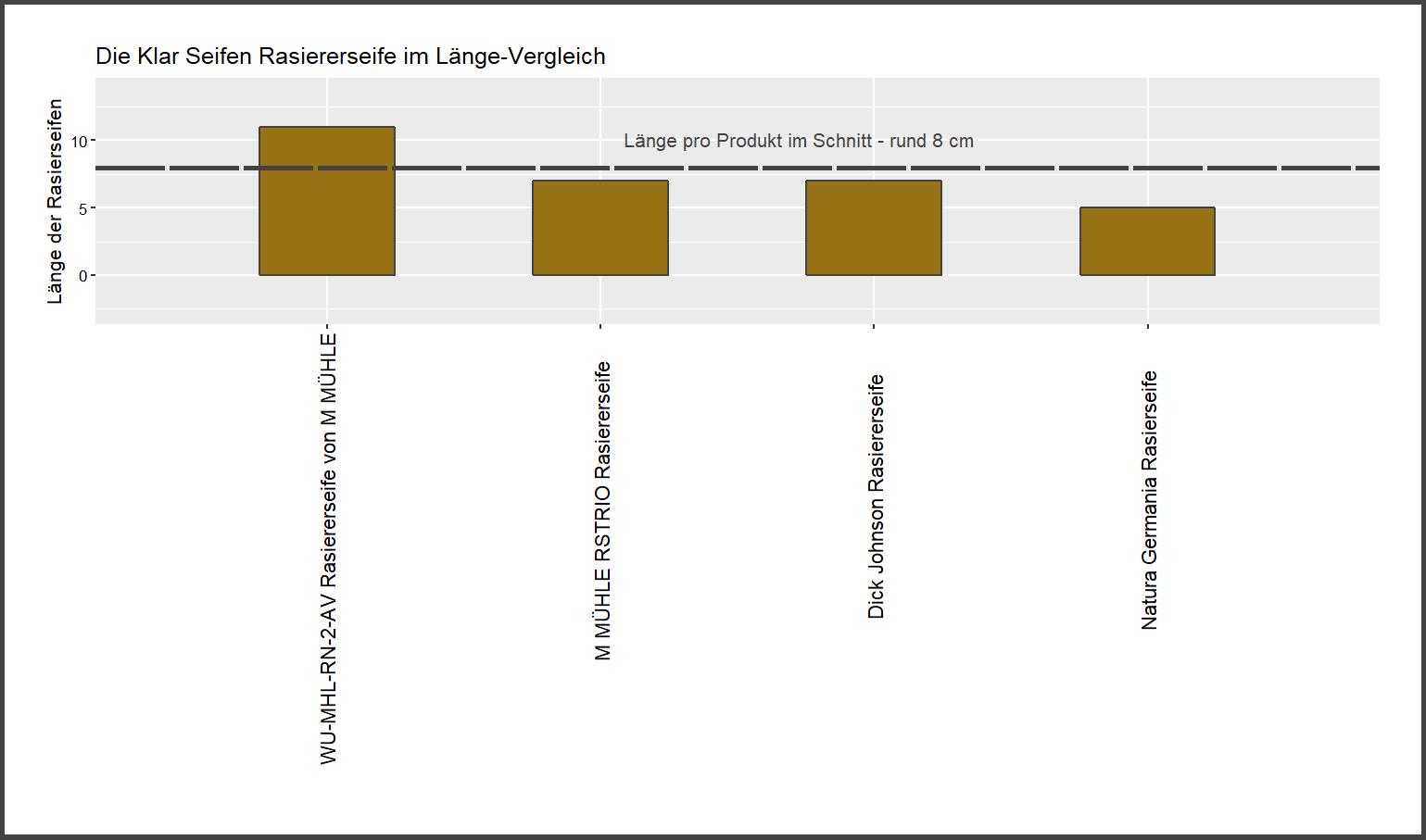 Länge-Vergleich von der Klar Seifen Rasierseife