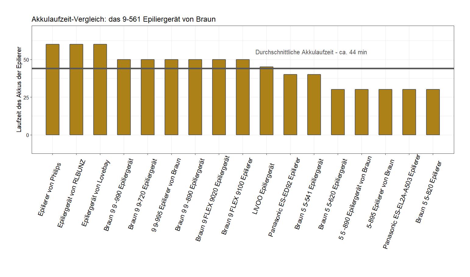 Akkulaufzeit-Vergleich von dem Braun Epilierer 9-561