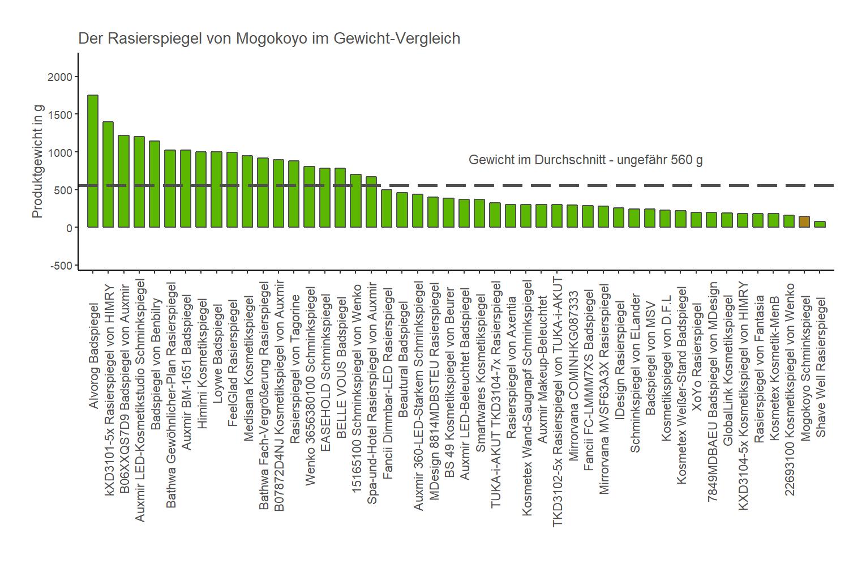Gewicht-Vergleich von dem Mogokoyo Schminkspiegel