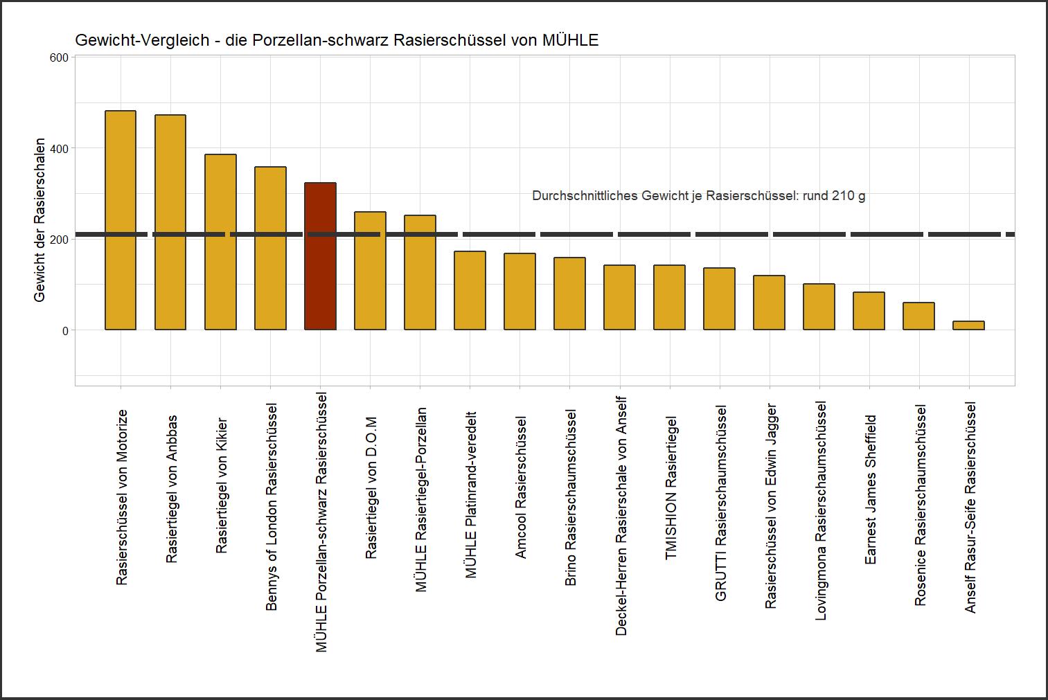 Gewicht-Vergleich von der MÜHLE Rasierschale Porzellan-schwarz