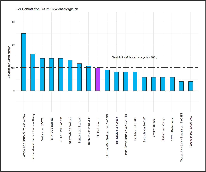 Gewicht-Vergleich von dem O3 Barttuch
