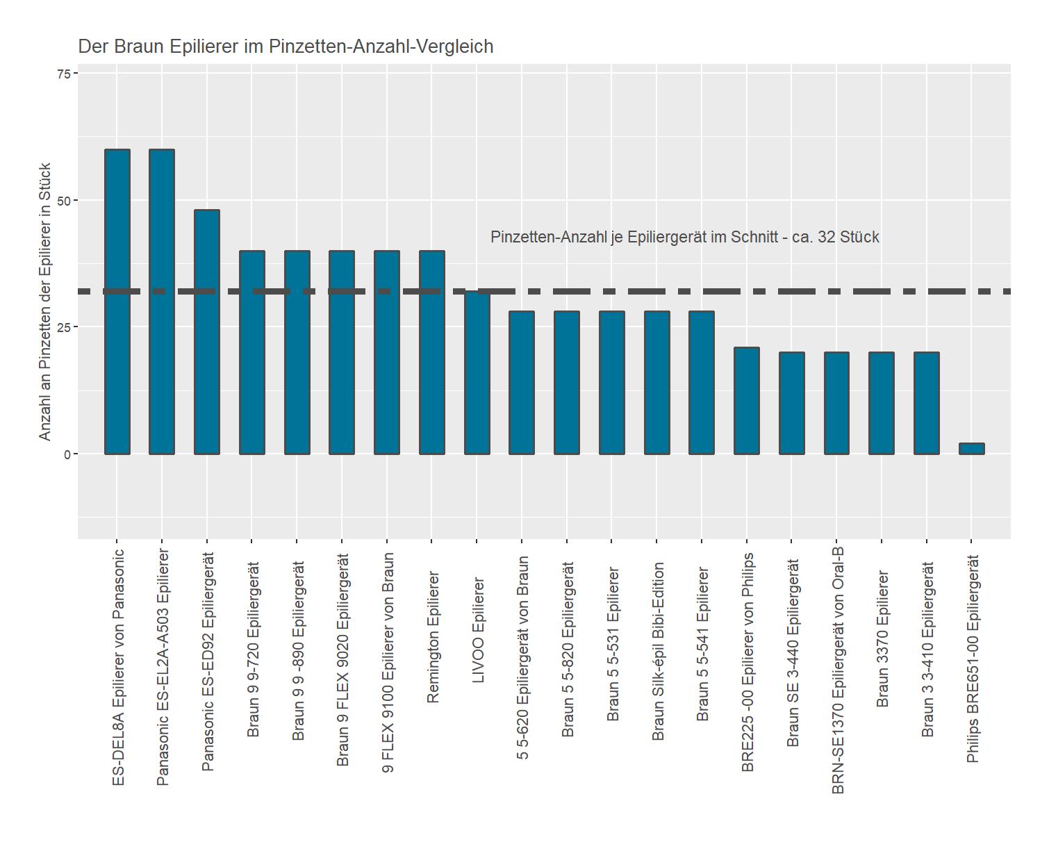 Pinzetten-Anzahl-Vergleich von dem Braun Epilierer 5-895