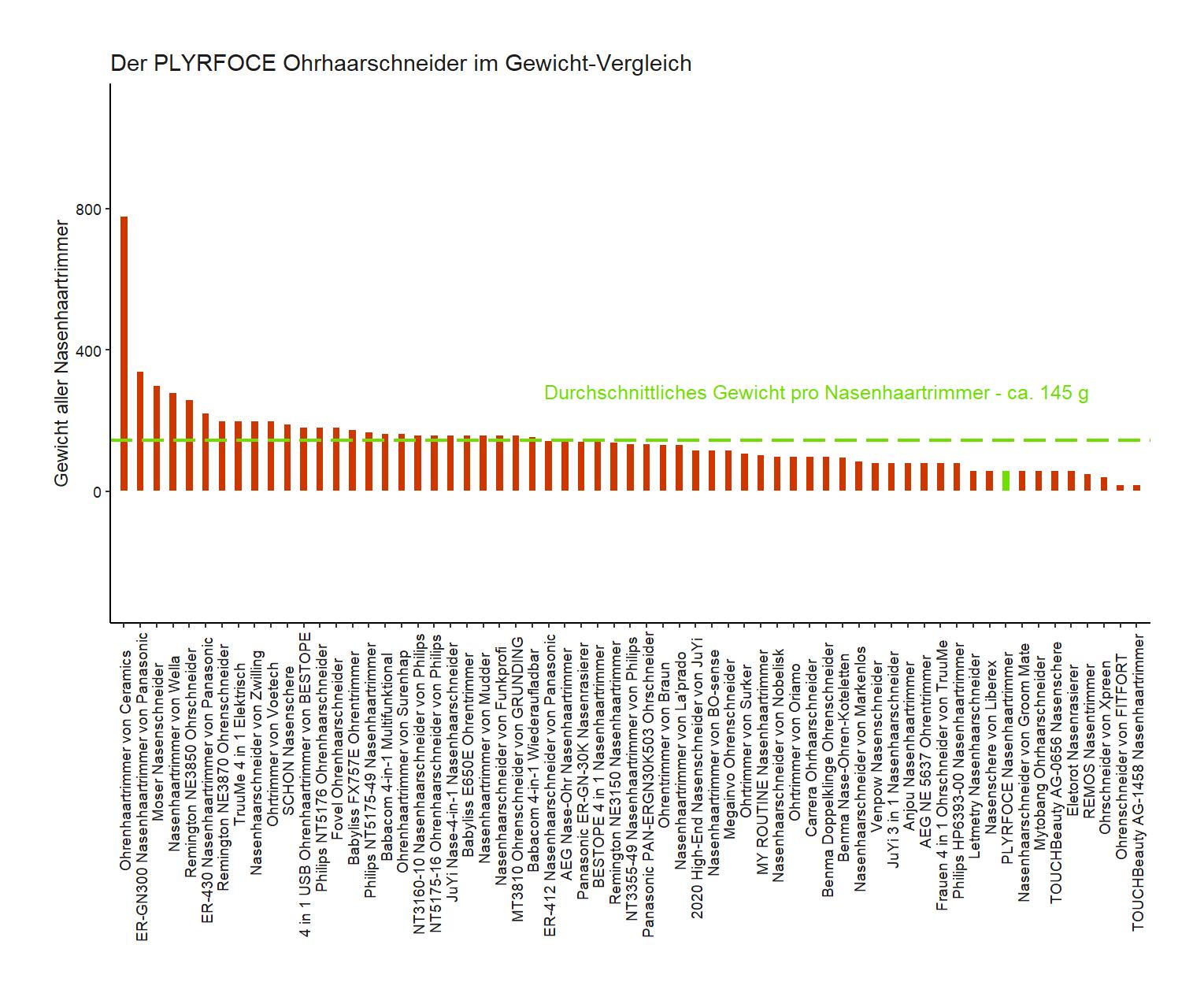Gewicht-Vergleich von dem PLYRFOCE Ohrenschneider