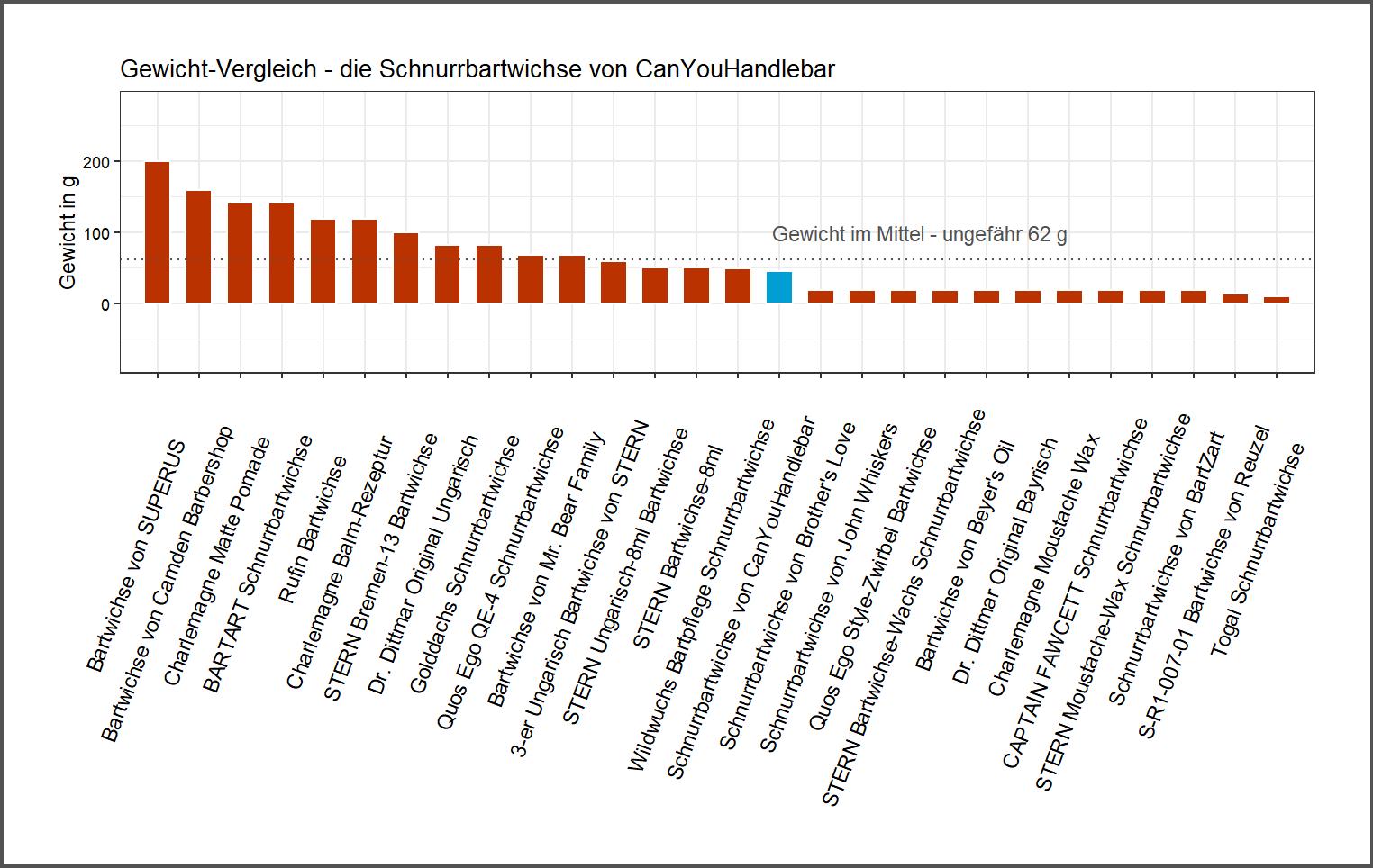 Produktgewicht-Vergleich von der CanYouHandlebar Schnurrbartwichse