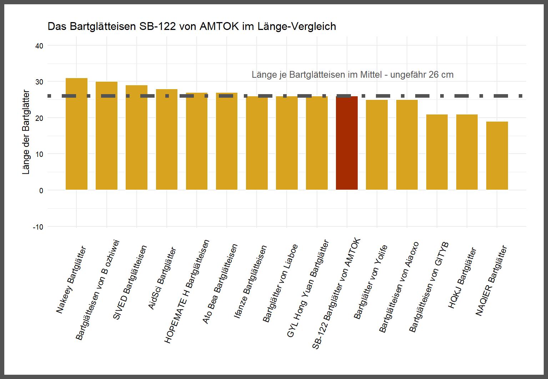Länge-Vergleich von dem AMTOK Bartglätteisen SB-122
