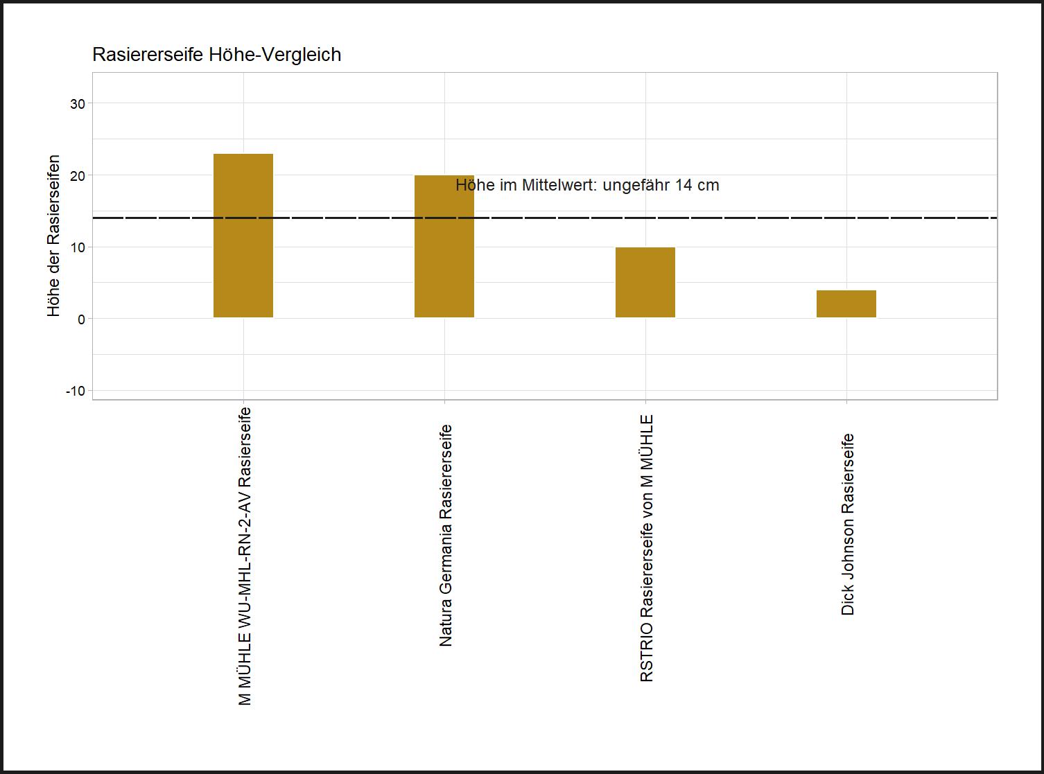 umfassender Höhe-Vergleich Rasiererseife Höhe