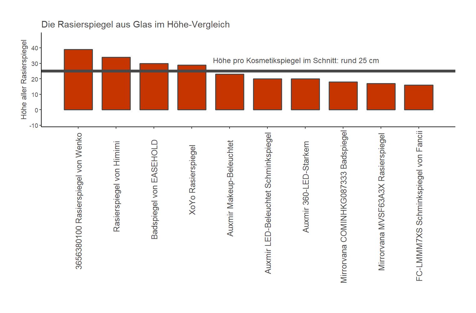detaillierter Höhe-Vergleich Schminkspiegel Material