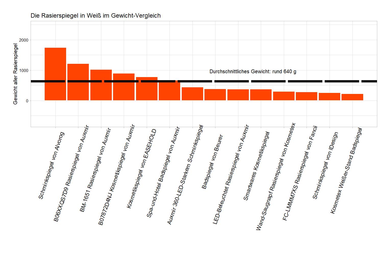 detaillierter Gewicht-Vergleich Schminkspiegel Farbe