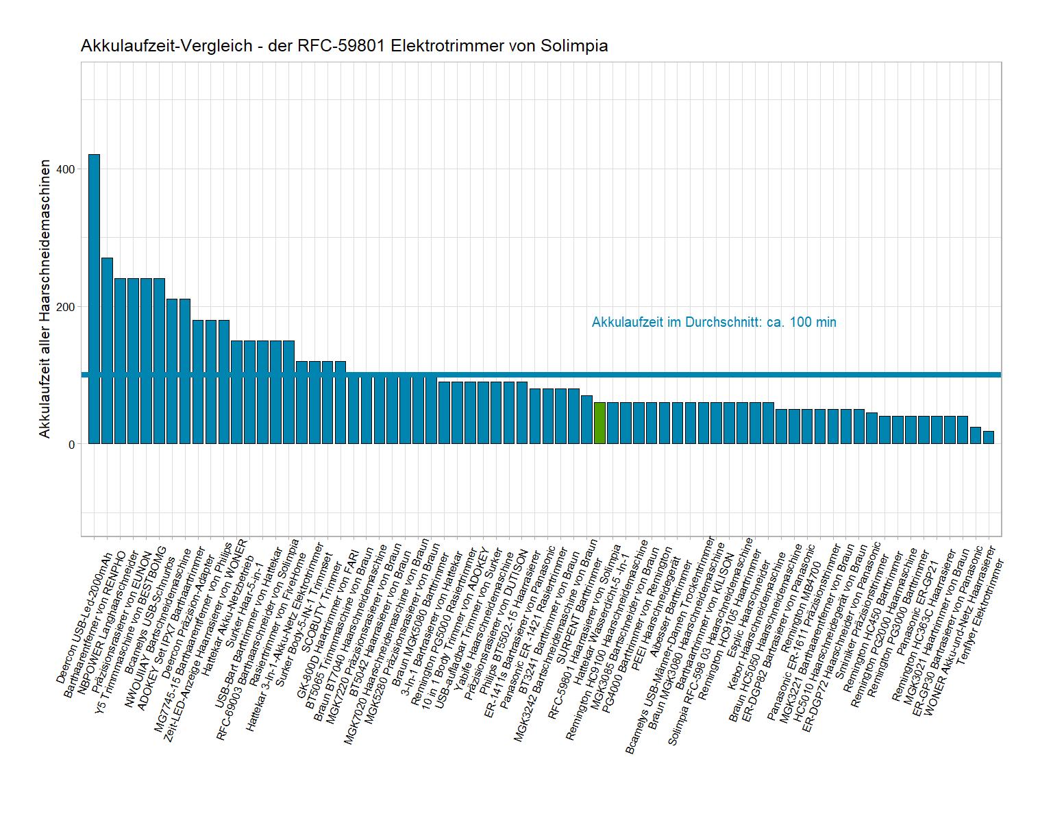 Akkulaufzeit-Vergleich von der Solimpia Haarschneidemaschine RFC-59801