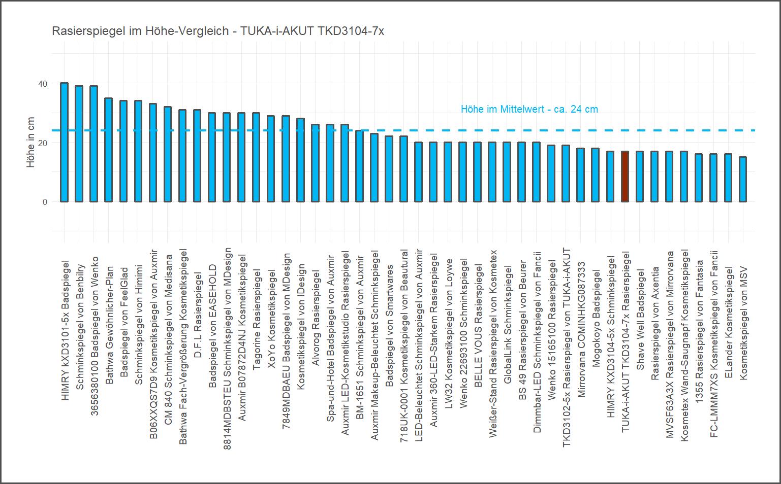 Höhe-Vergleich von dem TUKA-i-AKUT Badspiegel TKD3104-7x