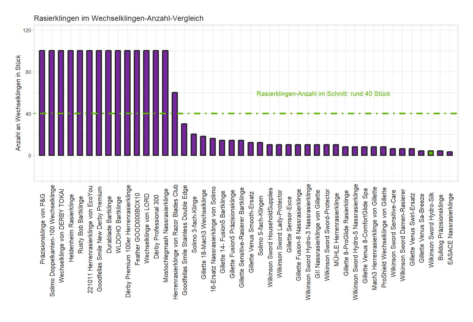 Wechselklingen-Anzahl-Vergleich von der Wilkinson Sword Nassrasierklinge Hydro-Silk
